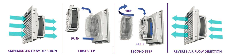 Sistema Fan Quick Lock per l'inversione del flusso